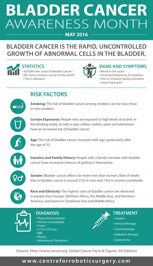 Bladder Cancer Awareness Month - May 2016 (infographic by Centre for Robotic Surgery)